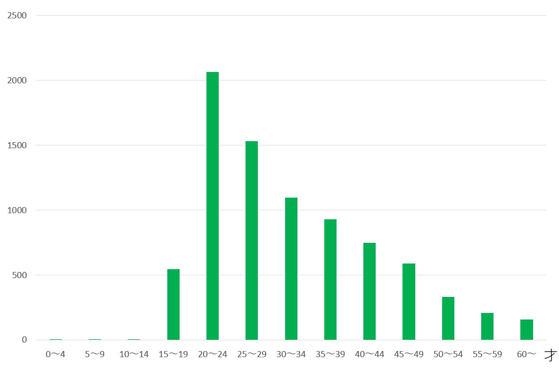年代別の淋病報告数(2019年)